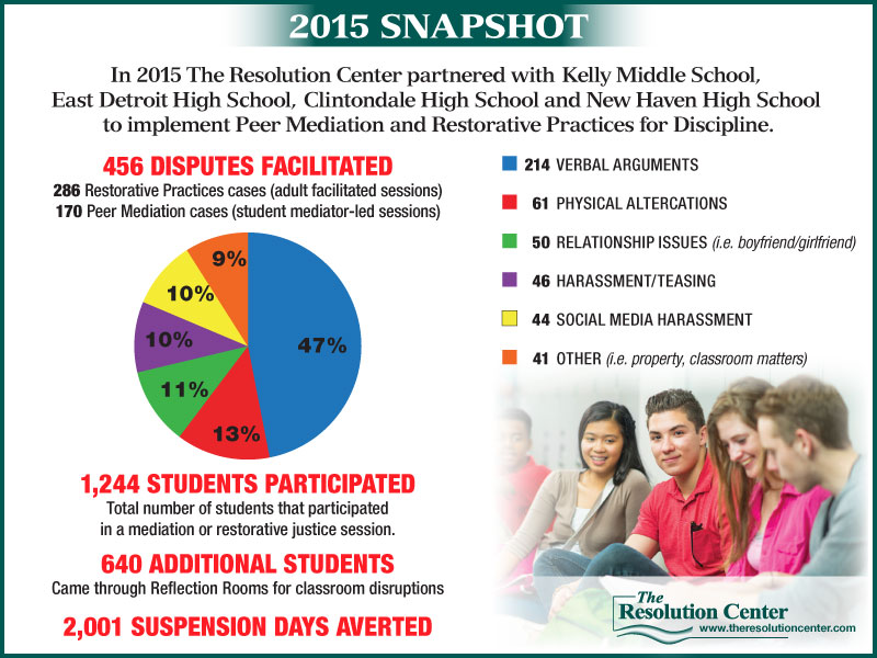 2015 Youth Programs Snapshot