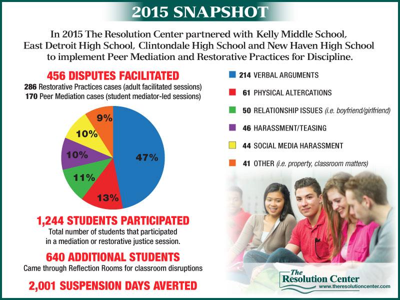 2015 Youth Programs Snapshot